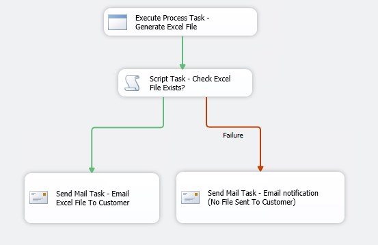 A way to automatically export formatted Excel files and send