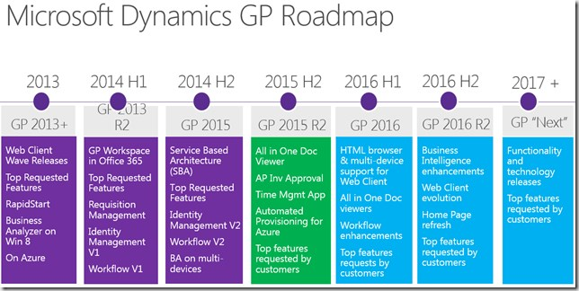 GP roadmap to 2017